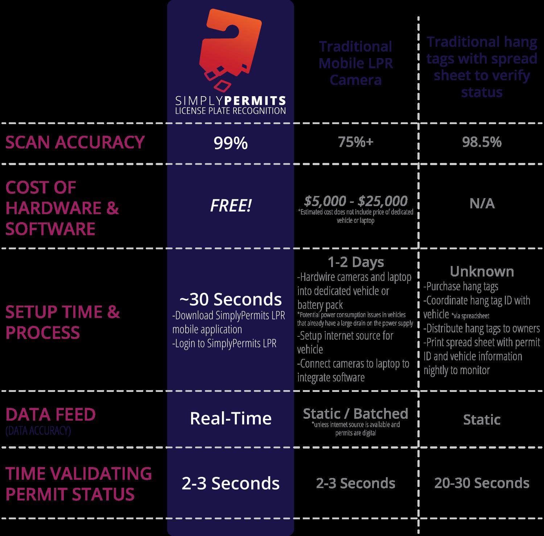 SimplyPermits LPR Chart